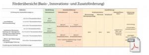 Ab April 2015 neue Förderung Solar, Solartherme, Solarkollektoren, Biomasse, Waermepumpe und Prozesswärme